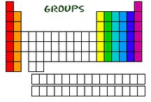 Periodic Table - Families, Groups and Period. / Row and column of the periodic table are to help identify as well place the different elements in to a specific order. The columns (known as families/group) tells you how many covalent electrons to lose or gain. Elements on the same column will react the same way as their counterpart (-1 and +1). The rows (known as periods) identify the amount of outer shell of an element will have. For example a period two element (Lithium) will have less outer shell than that of a period 3 element (Sodium).
