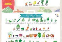 Calendrier des fruits et légumes de saison / Guide pratique pour vous aider dans l'achat de vos fruits et légumes selon la période de l'année. Vous consommerez alors des produits de saison, locaux et savoureux !