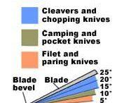 Sharpening Techniques