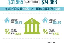 MORTGAGES & REAL ESTATE