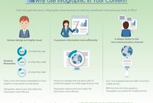 Why Use Infographic In Your Content