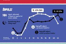 Infografika / by Ondřej Písek