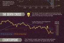 Market Intelligence Infographics / VC Market Intelligence is a monthly infographic from Visual Capitalist that summarizes changes in economic indicators, relevant news stories, commodity and financial trends, and provides technical analysis.  The goal is to make this information intuitive and visual to the average commodity investor.