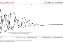 Design Thinking / Design process explained