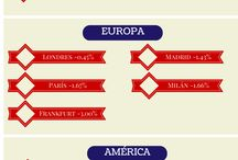 Mercados Financieros / Información díaria de los mercados financieros en el mundo. #chavezfierro #comofuncionaelmundo