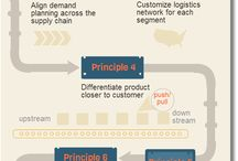 7 principles of supply chain management
