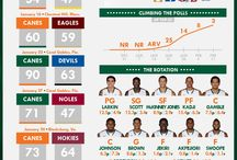 Infographics / Infographics from HurricaneSports.com / by Miami Hurricanes
