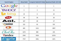 Top 10 Search Engines in the World!!