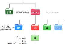 java / java is simple and easy to learn we provide complete java tutorial  http://www.tutorial4us.com/