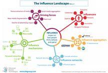 SMM - Influencers Marketing - Bloggers
