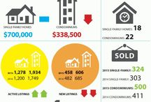Oahu Real Estate Statistics / Oahu real estate sales statistics and market reports.