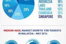 Travel Infographics! / Infographic regarding Malaysia's Tourism Outlook 2014