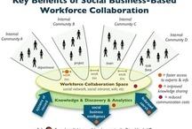 Social Intranet, Collaboration