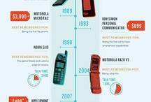 Mobile Industry Statistics
