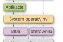 Budowa systemu operacyjnego / Budowa systemu operacyjnego