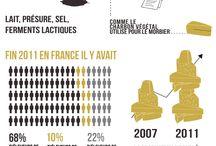 Infographies autour du fromage