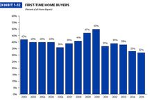 NAR 2015 Profile of Home Buyers and Sellers / Annual report by the National Association of Realtors research team.  Extensive data on recent buyers, financing a #home purchase, and selling.