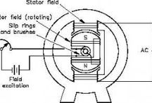 Alternator Electrical Machine / An AC generator or alternator is a device used to convert mechanical energy into electrical energy. The generator is based on the principle of electromagnetic induction. The pole pieces (North and South) provide the magnetic field when an electric conductor is moved through a magnetic fields, electric current will be induced in the conductor wire.