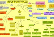 Recursos llengua / Recursos llengua catalana