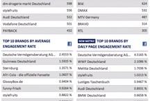 Social-Media-Statistiken