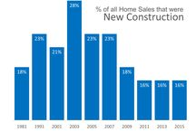 New Construction / News and updates on newly constructed homes in the Pacific Northwest