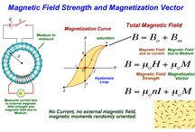 Fisica: Magnetism