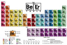 The Beer Table / The Beer Table Poster is a must for any beer connoisseur. The Beer Table Poster features 74 styles of beer in bright, bold colors. The elements of The Beer Table are organized in a similar layout and structure to the Periodic Table of the Elements. The table is organized by beer style and SRM: Wheat, Wild/Sour, Belgian, Pale Ale, India Pale Ale, Scottish-Style Ale, Brown Ale, Porter, Stout, Strong Ale, Pilsener/Pale Lager, Dark Lager, Bock, Hybrid and Specialty. http://bit.ly/thebeertable