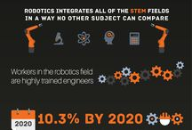 Robotics Tech / Robotics is a field that has come a long way and has even further to go. Get the latest and greatest products from the field here and discover robotics technology like never before!