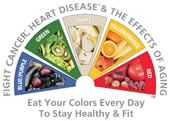 color-coded charts of veggie and fruit health benefits! make your plate colorful!