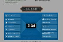 SIEM - Security Information and Event Management / Secure your Information and Event with BRISK SIEM board