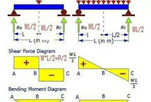 Mecânica das Estruturas