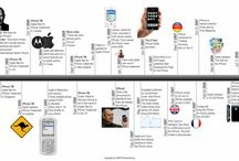Timelines for Transmedia / Timelines : examples just for the visual