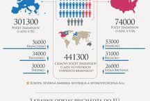 Infografiky v slovenčine / Infografiky od Európskeho parlamentu v slovenčine