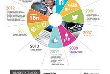 Social & Digital Marketing / Social media and digital marketing facts and info