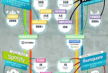 Social Media Marketing / Insight e dati dal mondo del social media marketing