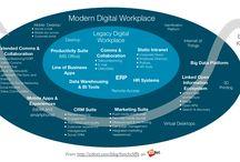 Digitale workplace
