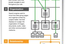 Information Architecture (IA)