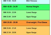 BMI / Weight