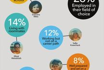 Career & Life strategies