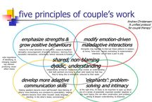 Terapia Integral de Pareja (TIP) en parejas incompatibles / La Terapia Integral de Pareja de Neil Jacobson y Andrew Christensen es una Terapia de 3 Generación dentro del enfoque teórico Cognitivo-Conductual. Se enfoca en la intervención del contexto en el que una conducta se vuelve problemática, en lugar de modificar la conducta en sí. Incluyen la Aceptación como un proceso en la solución de los problemas que provocan las incompatibilidades entre los miembros de la pareja, las cuales no son en sí el problema, sino como las parejas afrontan éstas.