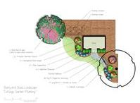 Landscape Design Plans / Landscape design plan drawings.