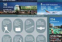 Graphiques et tableaux / L'actualité aéronautique