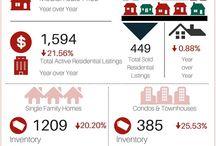 Dane County Real Estate Statistics