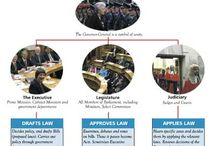 International Governments & Laws