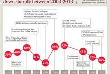 Global CEO Survey / by PwC