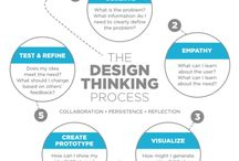 procces Design Thinking