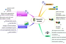Mind Maps Events