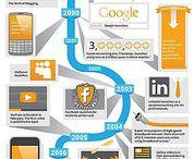 digital internet marketing development and progression