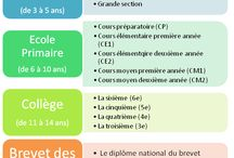 French Conversation Group / Authentic resources to support thematic topics in my French Conversation class.