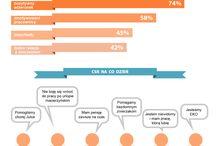 Infografiki / Zobaczcie, o co kaman ;)